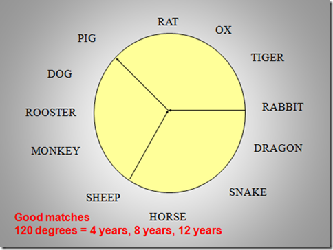 Chinese Zodiac good matches chart